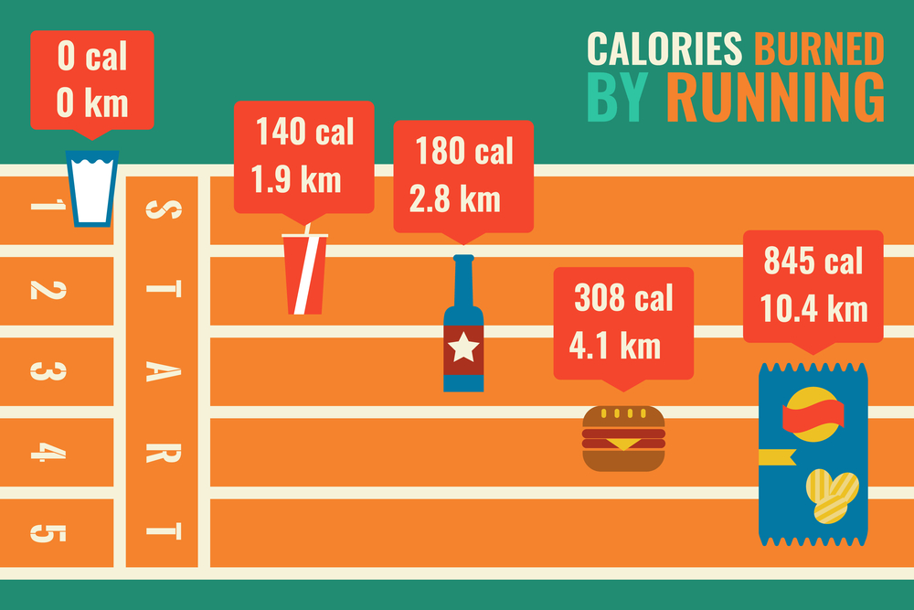 calories burned by running